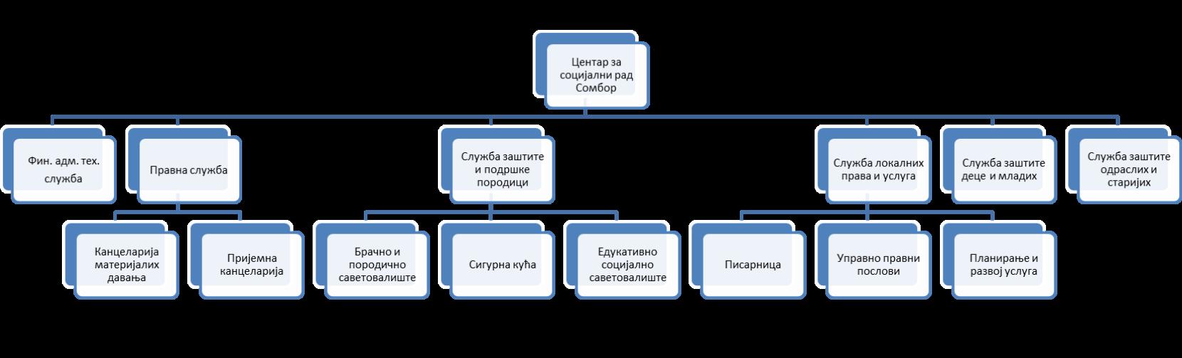 Организација Центра за социјални рад Сомбор